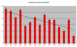 Courbe accidents fontnay 1999-2013
